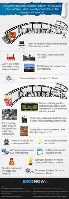 Bollywood Vs Hollywood : hollywoodBollywoodFacts An Infographical View :