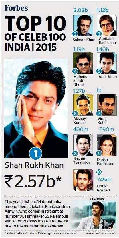 Shahrukh Khan with 17 Million Followers on Twitter stands 2nd to Amitabh Bachchan