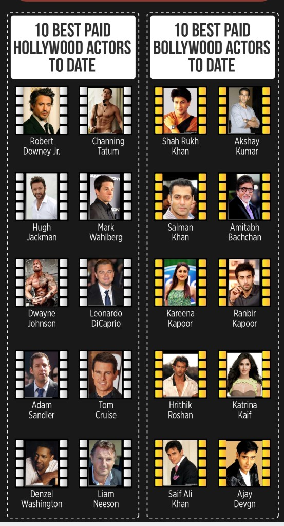 Bollywood vs Hollywood : An infographics view