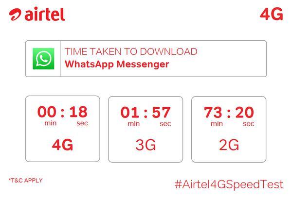 #Airtel4GSpeedTest for whatsapp