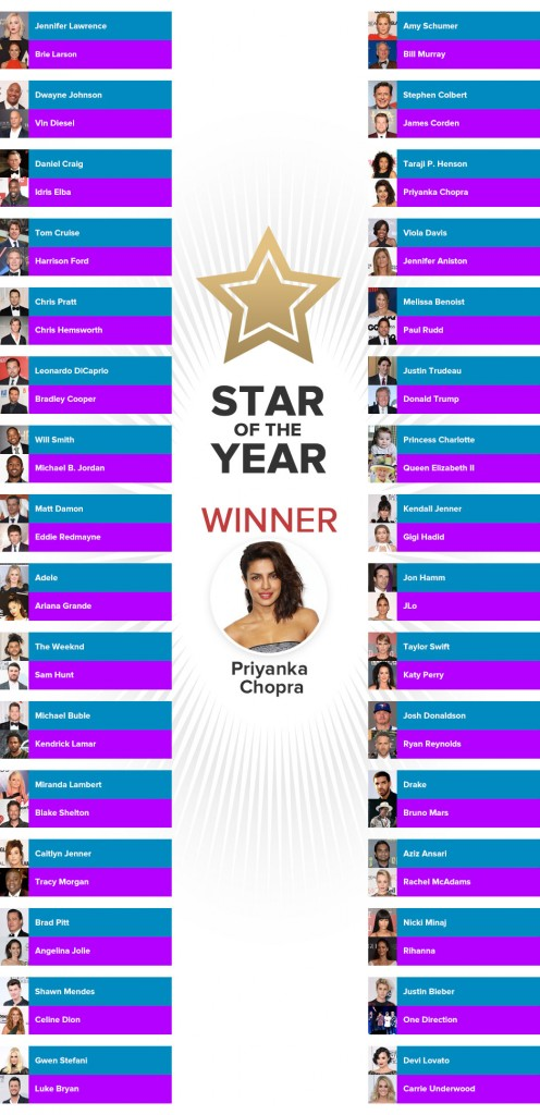 Priyanka Chopra is the Star of the Year