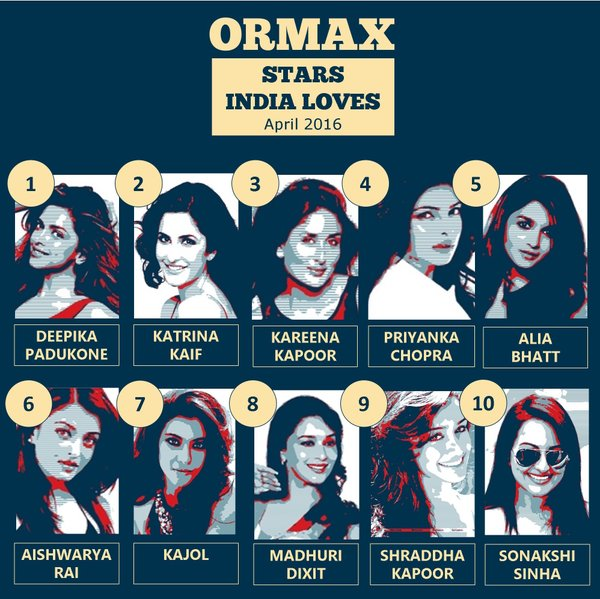 Top 10 Female stars as of April 2016 by Stars India Loves